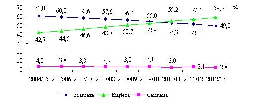 Ponderea elevilor din invatamantul primar si secundar general, care studiaza limbi moderne