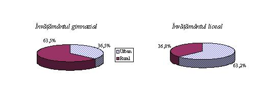 Repartizarea absolventilor in functie de mediul de resedinta 2012